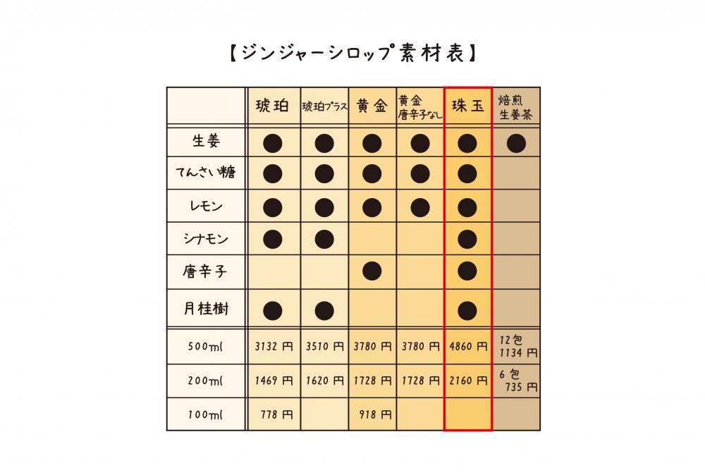 ジンジャーシロップ素材表_ジンジャーシロップ珠玉